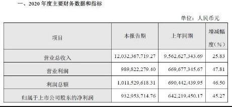 大族激光营收增长26%达120亿元,净利润增长45%达9.3亿元