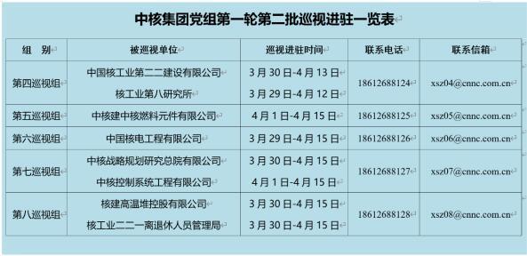 中核集团2021年第一轮第二批巡视全部完成进驻