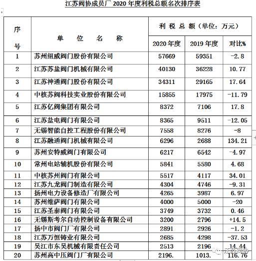 江蘇閥門行業2020年度產值、銷售、利稅前20名企業排列表