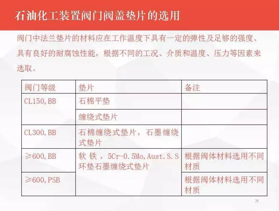 雷火app官网选型须知:石油化工装置雷火app官网选型与应用