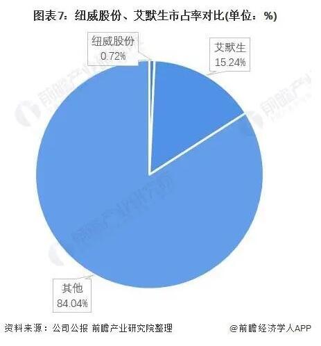美国艾默生电气公司V.S.中国纽威股份对比总结