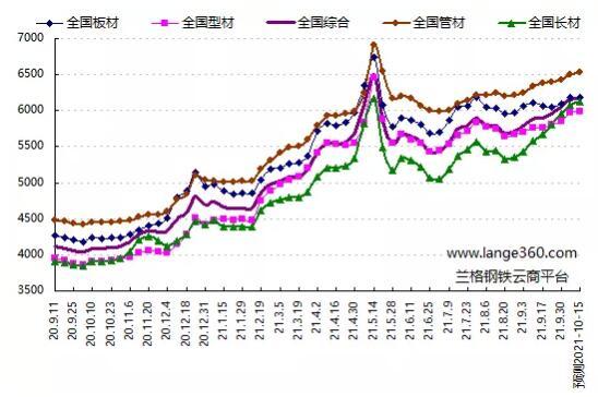 图1 兰格钢铁价格指数变化趋势图
