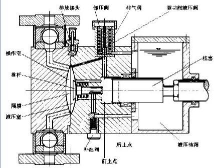 平面多缸隔膜泵结构图