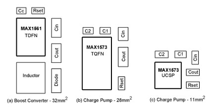 因为要使用电感,升压转换器(a)比电荷泵(b)占用更大的电路板空间和