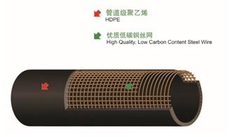 优质钢骨架聚乙烯塑料复合管全国招商