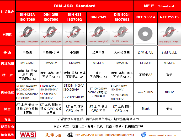 WASI现货 ISO7089 200HV300HV平垫圈
