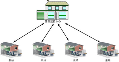 消防水池水位监测系统数据采购方案设计 自动化成套控制系统