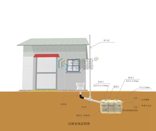 东北农村厕所1.5立方家用小型化粪池图�[掏(价格品牌厂家)港骐