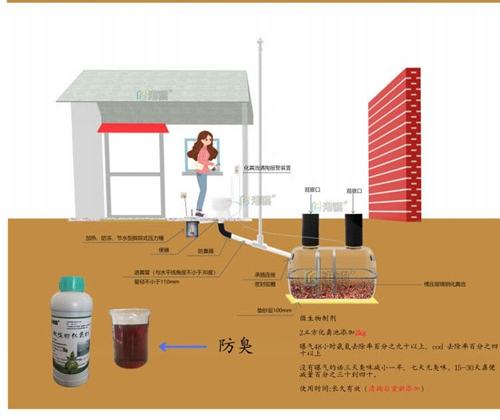 家用玻璃钢化粪池原理 农村化粪池水位检测器-港骐
