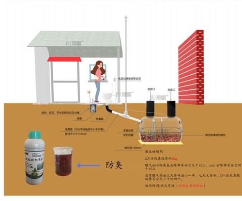 加强型抗压玻璃钢化粪池 化粪池水位高-港骐