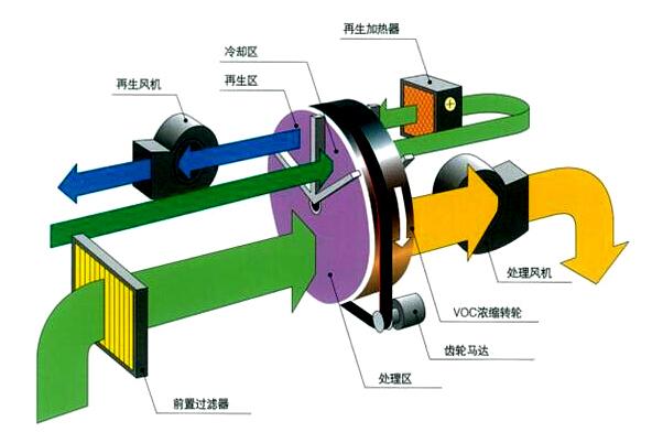 催化燃烧设备RCO活性炭吸附脱附一体机 VOCs有机废气处理装置