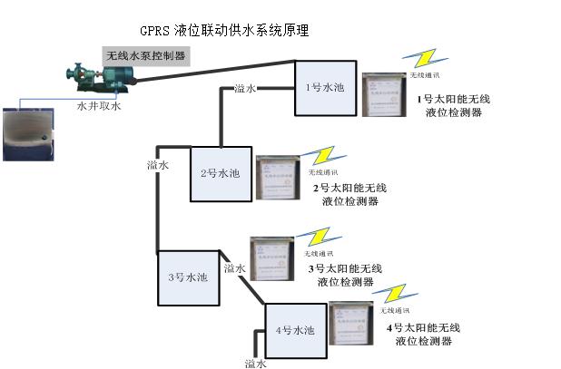 GPRS液位联动供水系统 液位控制器 水泵控制器