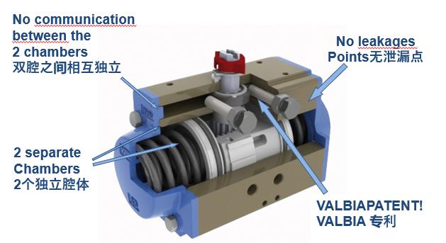 VALBIA气动执行器 意大利进口 82SR/DA00**