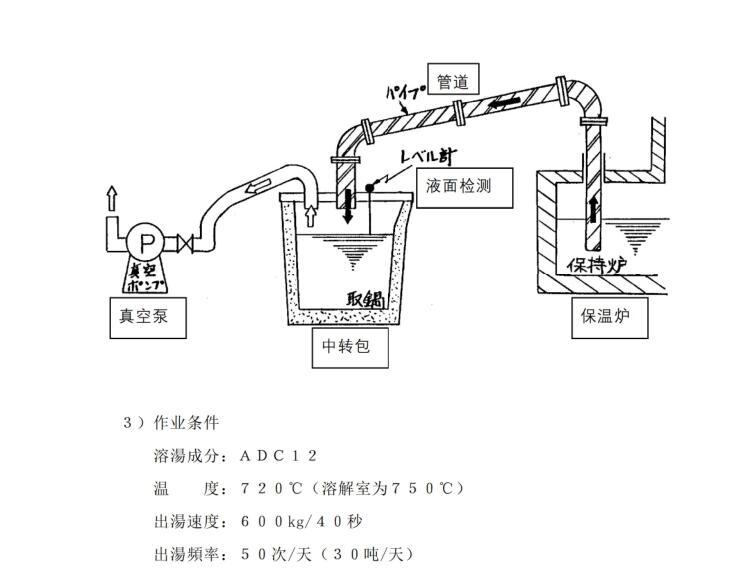 日本铝合金铝液铝汤输送管输送泵